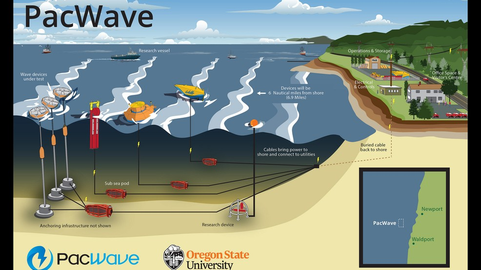 Image result for wave energy
